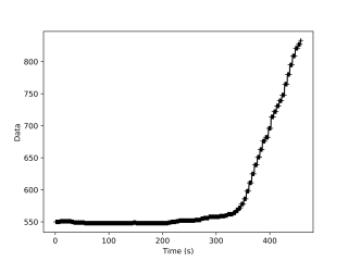 CO2 graph from Kloubák K2